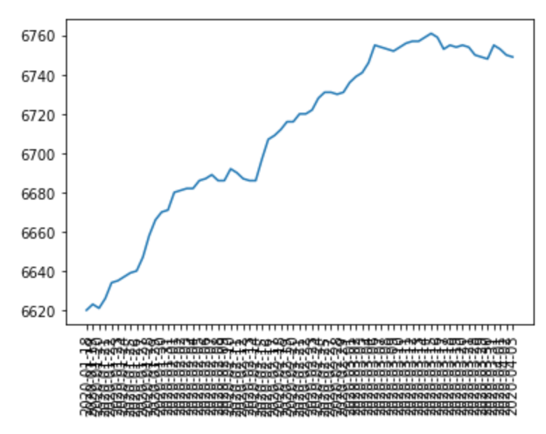 Graph of Twitter followers in a less packed format.